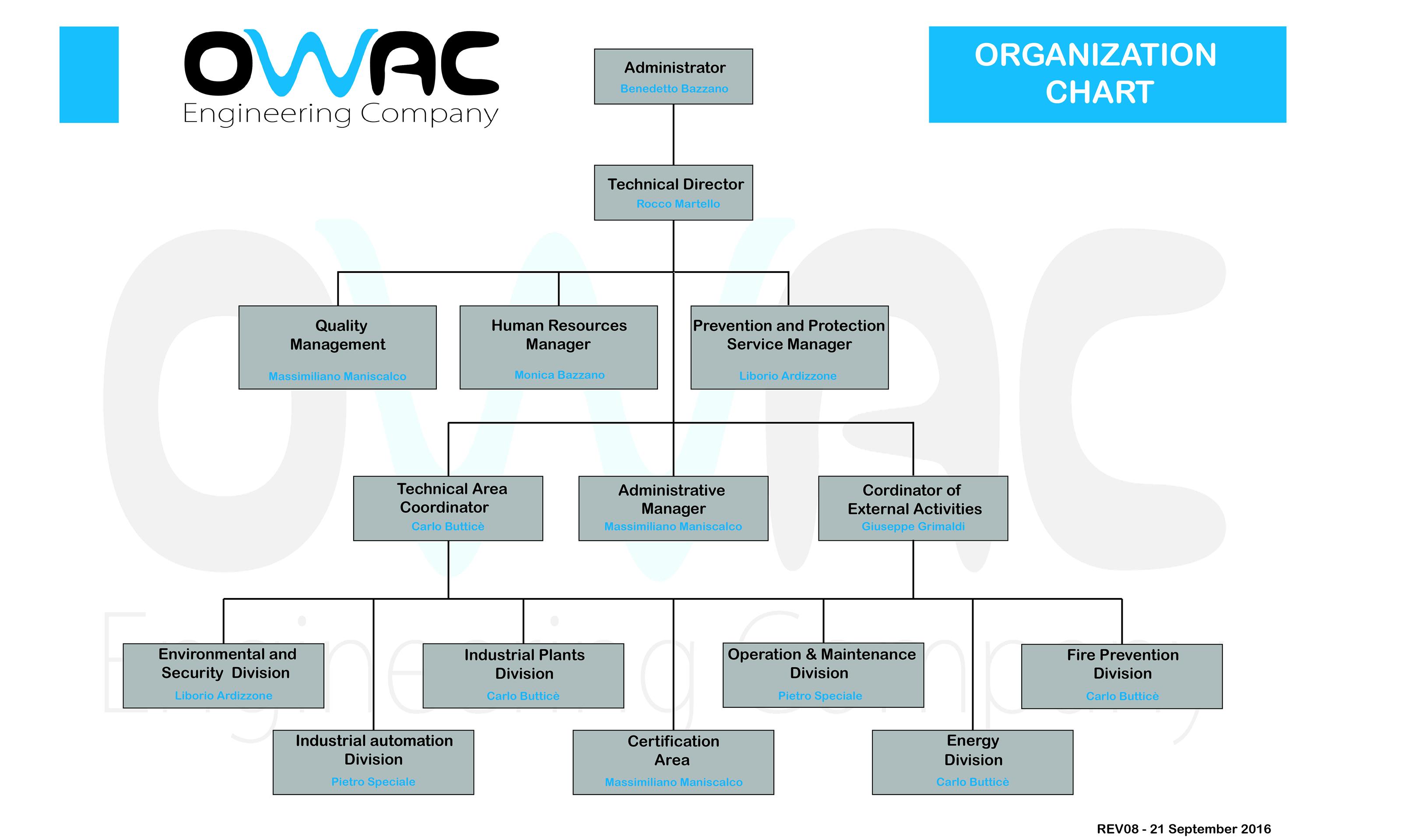 ORGANIGRAMMA EN
