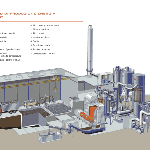 ORGANIC WASTE GASIFICATION PLANT